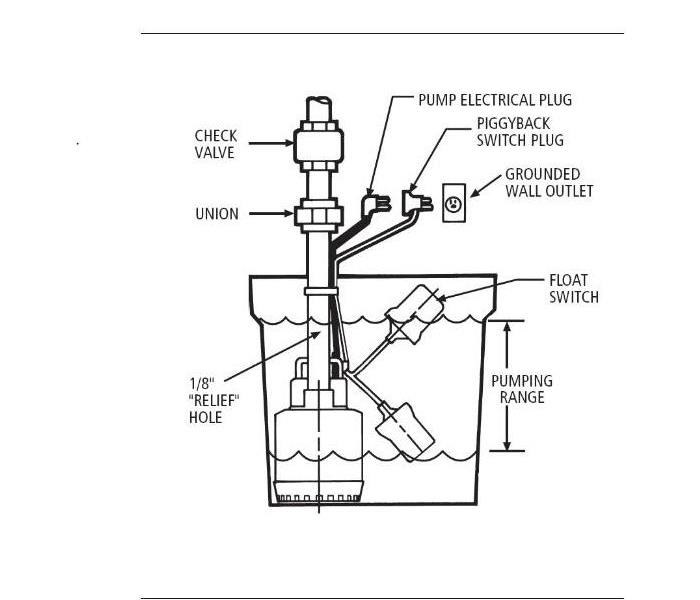 General Sump pump maintenance